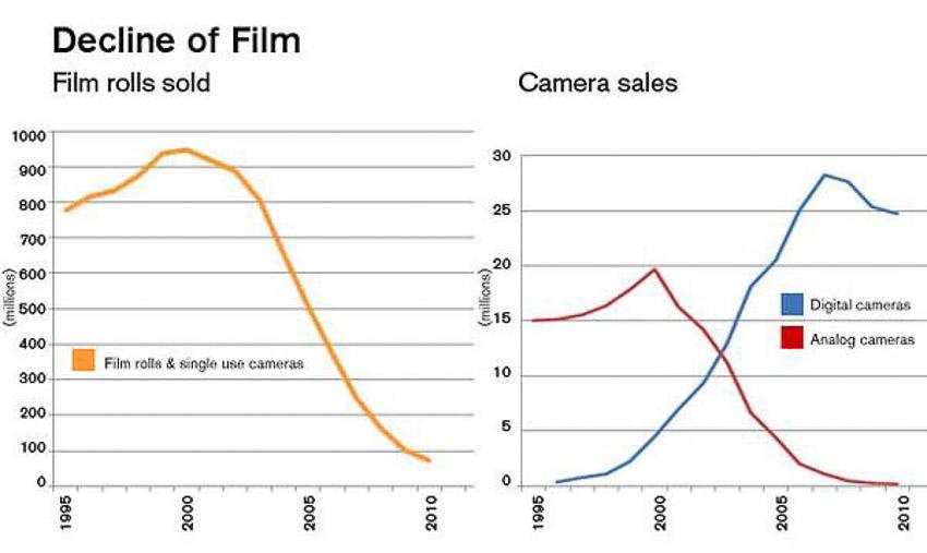 ngành công nghiệp nhiếp ảnh - 4