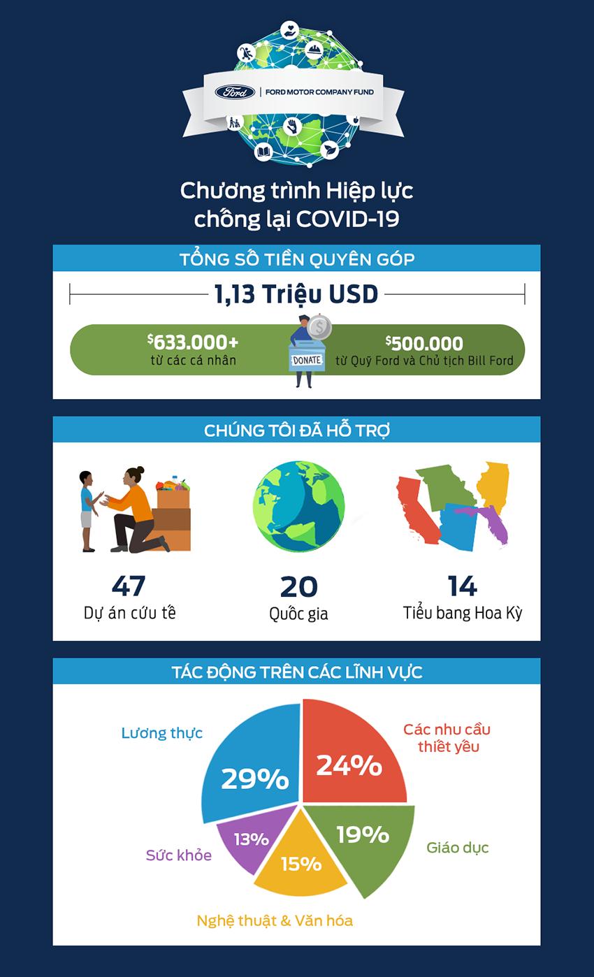 Chương trình Hiệp lực chống lại COVID-19 của nhân viên Ford - 2
