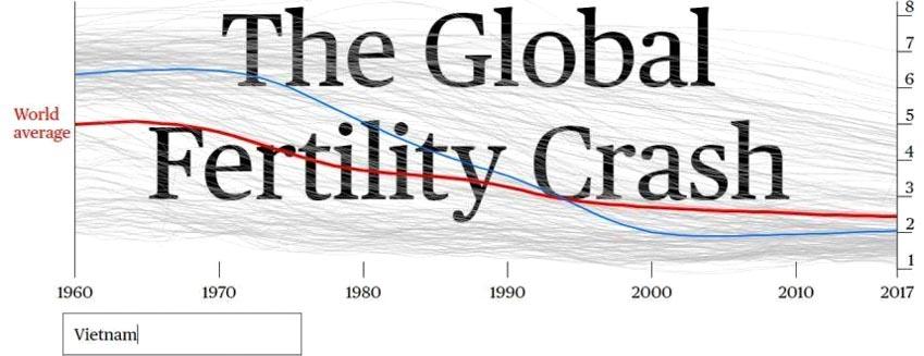 Thế giới báo động về suy giảm sinh đẻ -2