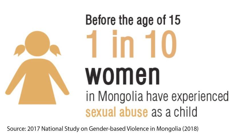 Vấn nạn bạo lực tình dục ở Mông Cổ -5