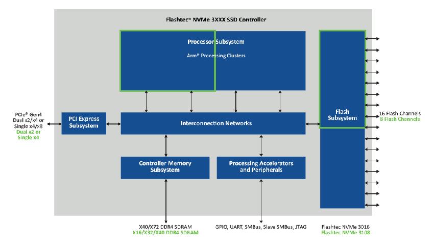 Microchip ra mắt Flashtec NVMe 3108 để tối ưu lưu trữ NVMe SSD cho doanh nghiệp - 2