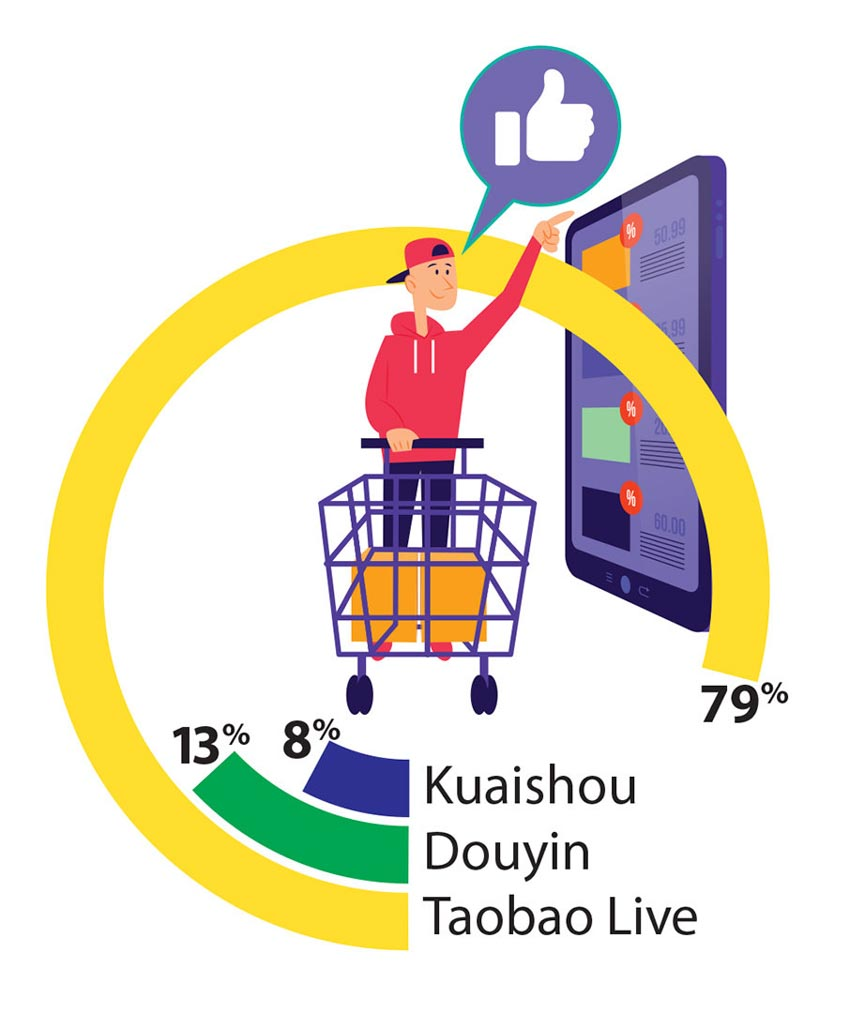 Live commerce ở Trung Quốc: Từ nông dân bán táo đến nữ hoàng live stream -1