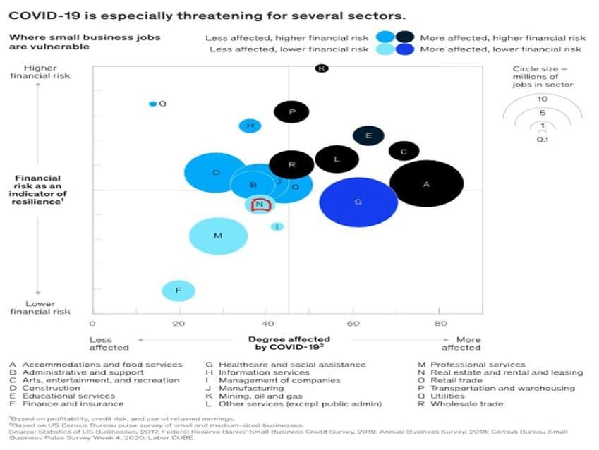 McKinsey: Bất động sản có khả năng sớm phục hồi sau Covid-19 -2