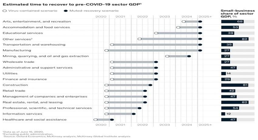 McKinsey: Bất động sản có khả năng sớm phục hồi sau Covid-19 -3