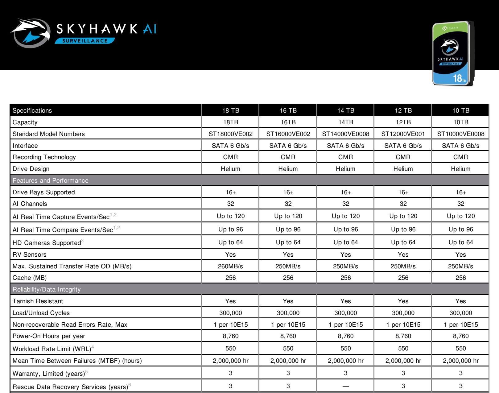 Seagate ra mắt dòng ổ cứng SkyHawk AI 18TB cho hệ thống Camera giám sát thông minh - 2