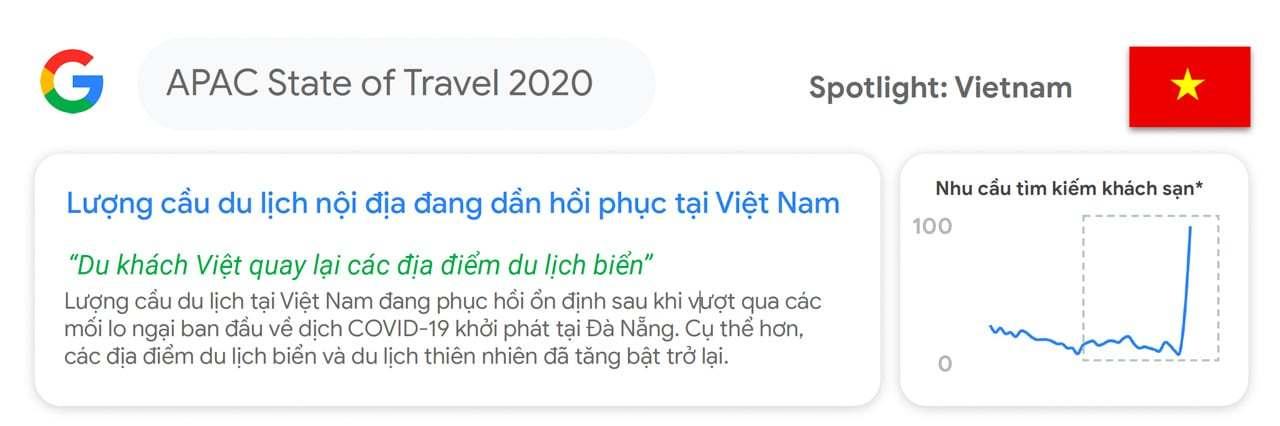 Google đánh giá xu hướng du lịch tại Việt Nam phục hồi hậu đại dịch COVID-19- 1