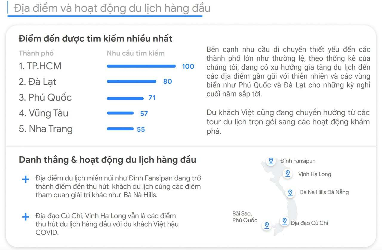 Google đánh giá xu hướng du lịch tại Việt Nam phục hồi hậu đại dịch COVID-19 - 2