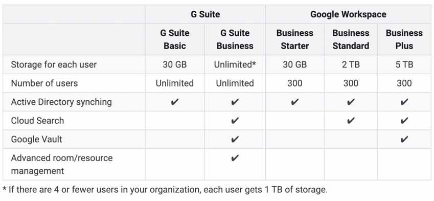 Google thúc đẩy chuyển sang Workspace, người dùng Google Drive gói không giới hạn dung lượng sắp chịu khổ -3