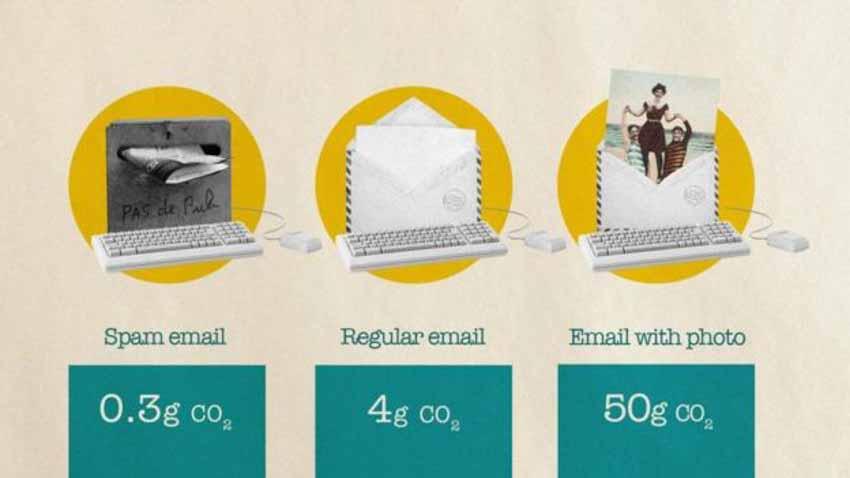 Cuộc cách mạng Internet không có lợi cho môi trường như thế nào -3