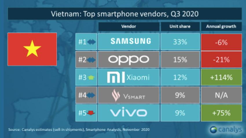 Xiaomi vươn lên vị trí thứ 3 trong top các thương hiệu - 3