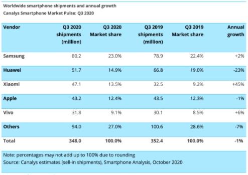 Xiaomi vươn lên vị trí thứ 3 trong top các thương hiệu - 4