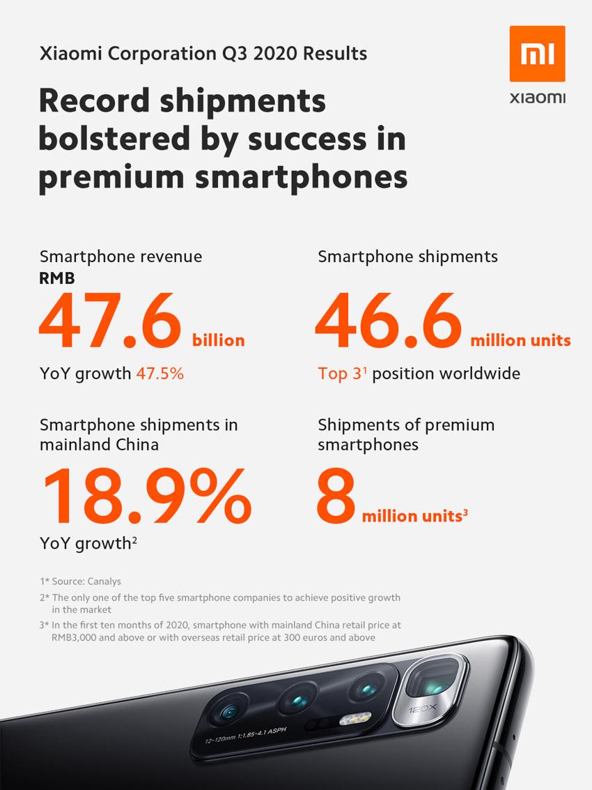 Xiaomi vượt qua ước tính mức kỷ lục của doanh thu hàng quý và lợi nhuận ròng - 1