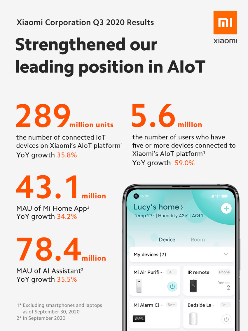 Xiaomi vượt qua ước tính mức kỷ lục của doanh thu hàng quý và lợi nhuận ròng - 2