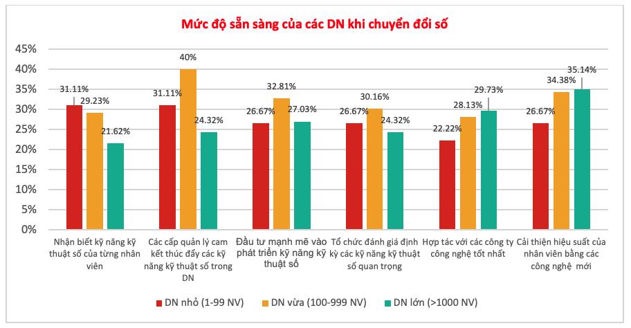Gần 9Gần 9 trên 10 người lao động Việt Nam tự tin sẵn sàng cho kỷ nguyên 4.0 - 1 trên 10 người lao động Việt Nam tự tin sẵn sàng cho kỷ nguyên 4.0 - 1