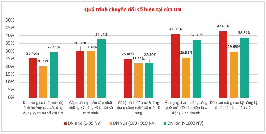Gần 9 trên 10 người lao động Việt Nam tự tin sẵn sàng cho kỷ nguyên 4.0 - 2