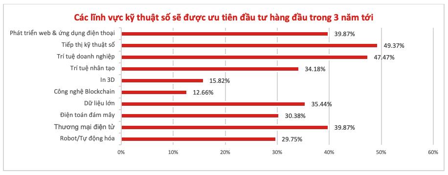 Gần 9 trên 10 người lao động Việt Nam tự tin sẵn sàng cho kỷ nguyên 4.0 - 4