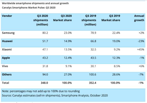 Xiaomi đứng thứ 3 trên toàn cầu do thị trường điện thoại thông minh tăng trưởng trong quý 3/2020
