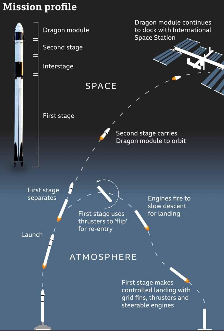 Mỹ lại tự đưa người lên ISS và cuộc cách mạng trang phục không gian -11