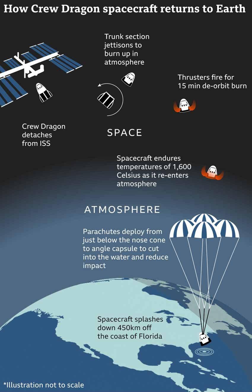 Mỹ lại tự đưa người lên ISS và cuộc cách mạng trang phục không gian -13