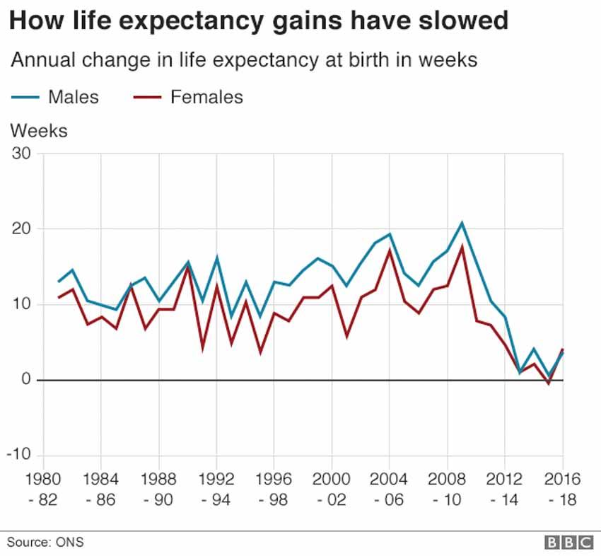 Tranh cãi về giới hạn của tuổi thọ con người - 2