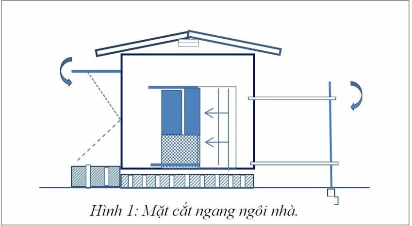 Hội thảo Thiên tai lũ quét, sạt lở đất ở khu vực miền Trung: Những mẫu nhà đặc biệt giúp phòng, chống bão lũ - 1