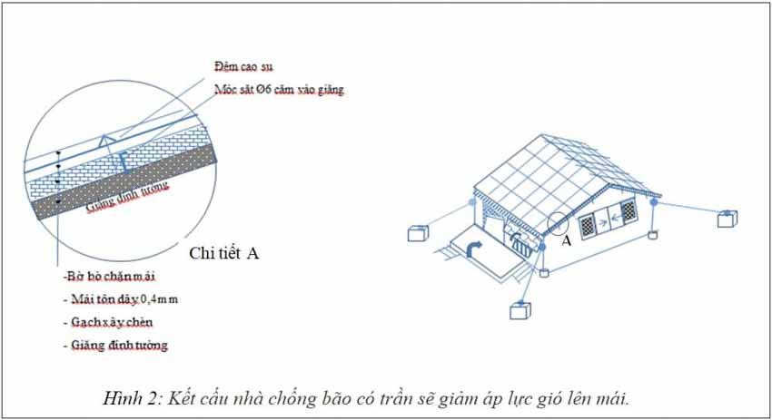 Hội thảo Thiên tai lũ quét, sạt lở đất ở khu vực miền Trung: Những mẫu nhà đặc biệt giúp phòng, chống bão lũ - 2