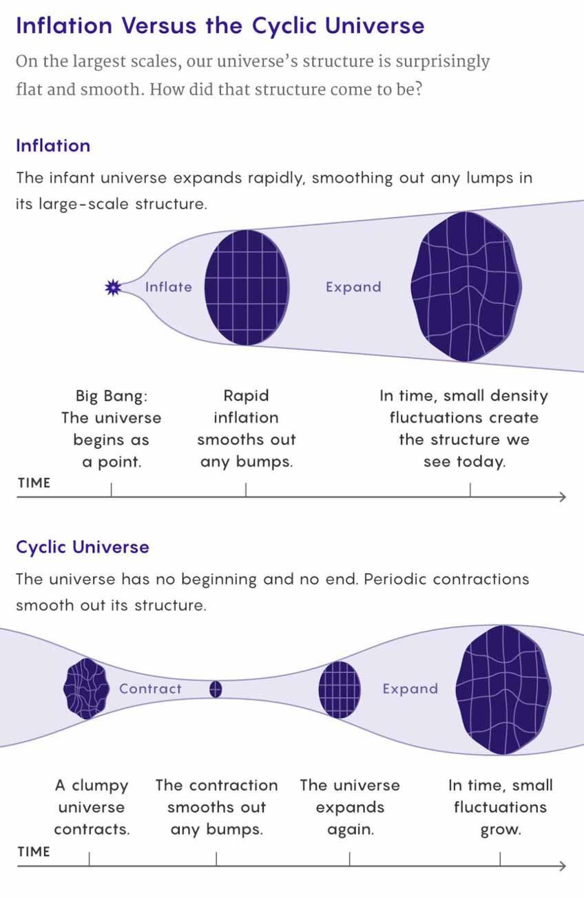 Khi 'Big Bounce' soán ngôi của Big Bang - 1