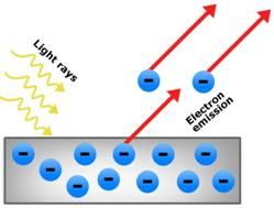 Minh họa hiện tượng quang điện (Wiki).