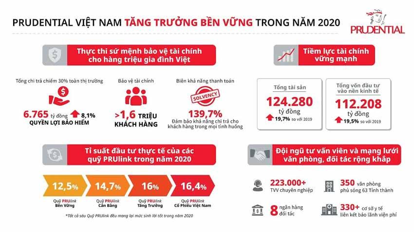 Prudential Việt Nam chi trả hơn 6.700 tỉ đồng quyền lợi bảo hiểm trong năm 2020 - 1