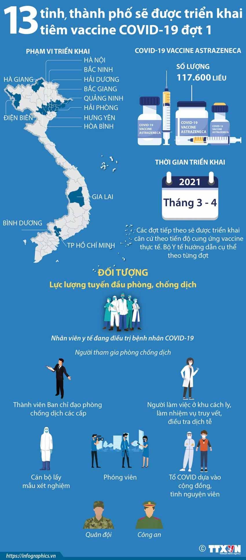 13 tỉnh, thành phố được triển khai tiêm vắcxin ngừa COVID-19 đợt 1 - 1
