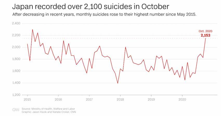 Đằng sau sự gia tăng đột biến của tỷ lệ tự tử ở phụ nữ Nhật Bản - 1