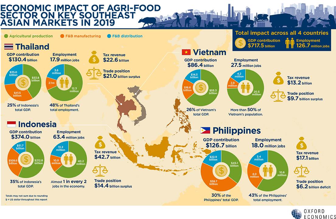 Việt Nam đứng thứ 2 khu vực về tiềm năng phục hồi ngành nông nghiệp thực phẩm - 2