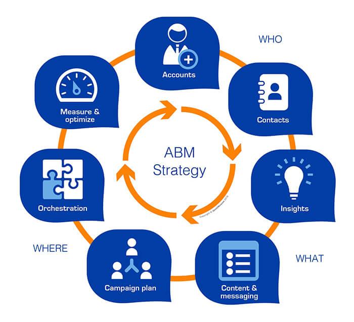 5 xu hướng tiếp thị B2B cần chú ý trong năm 2021 - 19