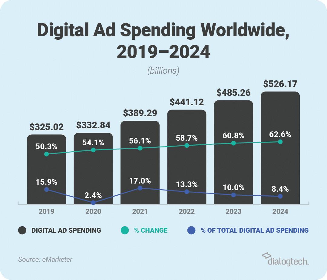 Biểu đồ ngân sách chi tiêu cho Digital Marketing