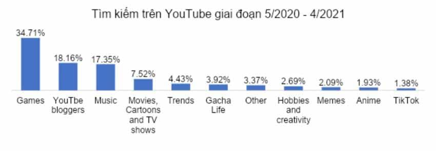 Trẻ em tìm kiếm gì trên mạng trong năm 2020-2021 - 1