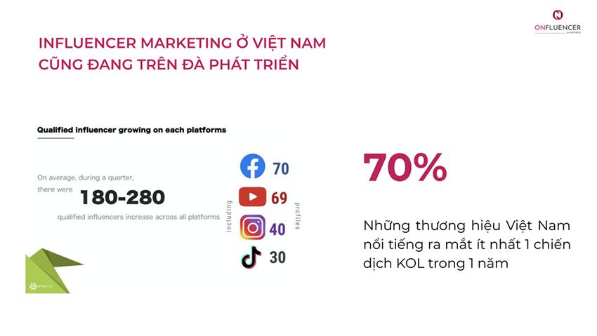 Influencer Marketing ở Việt Nam đang trên đà phát triển