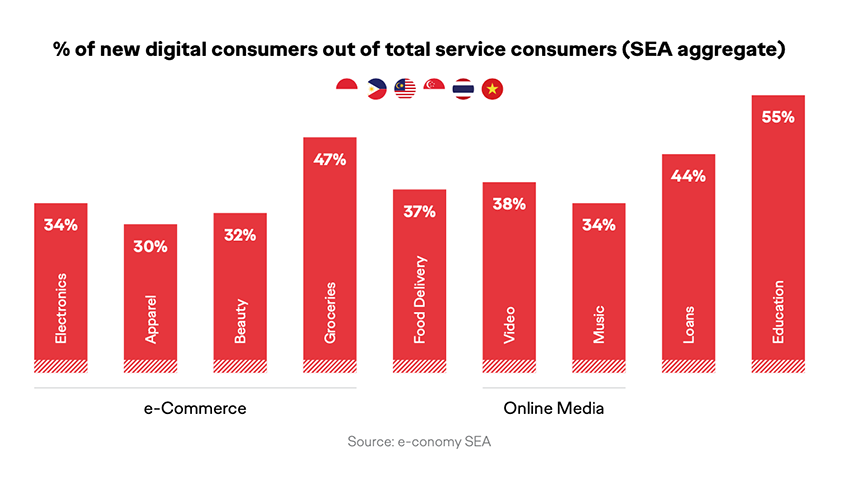 Tỷ lệ người dùng dịch vụ kỹ thuật số mới trên tổng số người sử dụng các dịch vụ tiêu dùng nói chung cho các ngành hàng