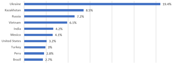 10 quốc gia hàng đầu có phát hiện Android / FakeAdBlocker (1 tháng 1 năm 2021 - 1 tháng 6 năm 2021) Nguồn: Nghiên cứu của ESET