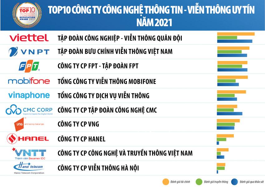 Vietnam Report công bố Top 10 Công ty Công nghệ uy tín năm 2021 - 1