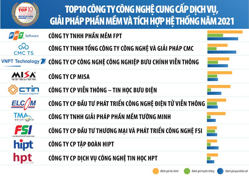 Vietnam Report công bố Top 10 Công ty Công nghệ uy tín năm 2021 - 2
